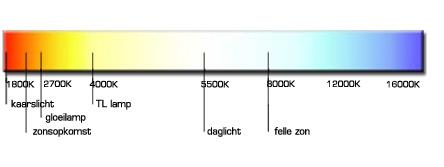 lichten tabel