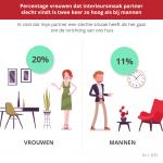 Een op vijf vrouwen vindt interieursmaak partner slecht